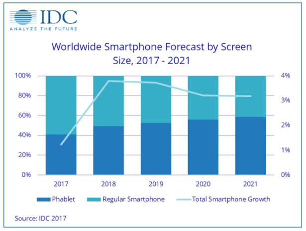 Số liệu dự đoán về tỉ lệ smartphone/phablet bán ra trong 5 năm tới của IDC.