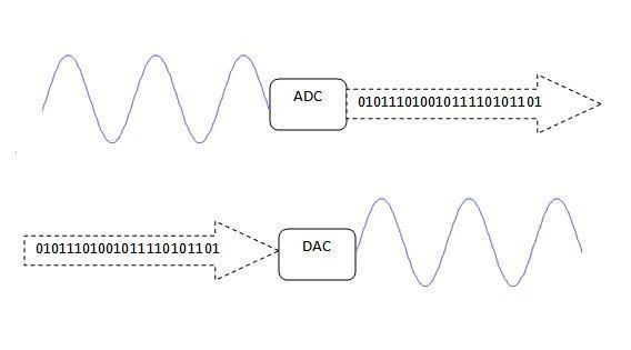 Mô phỏng cơ chế hoạt động của DSP và DAC.