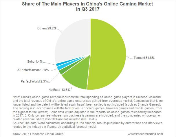 Biểu đồ thống kê các ông lớn tại thị trường Game Online Trung Quốc Quý 3 2017