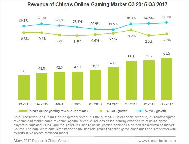 Biểu đồ so sánh tăng trưởng doanh thu thị trường Game Online Trung Quốc