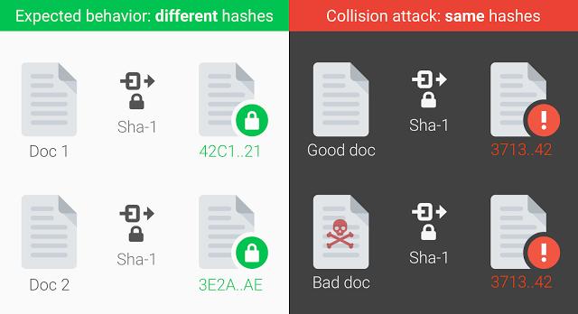 Cuộc tấn công va chạm SHAttered bẻ khóa hàm băm mã hóa SHA-1.