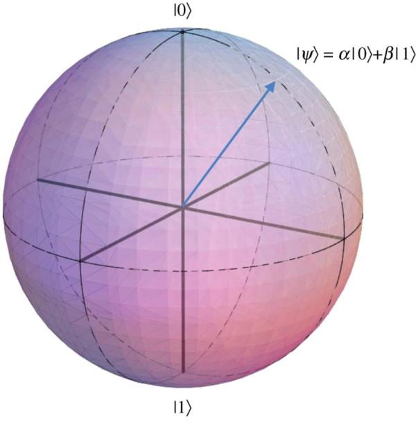 Khối cầu Bloch Sphere: được dùng để mô tả bằng hình ảnh về qubit.