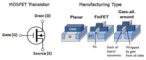 Thiết kế GAAFET với các dây dẫn nano được đặt xuyên qua cổng dẫn trong bóng bán dẫn.
