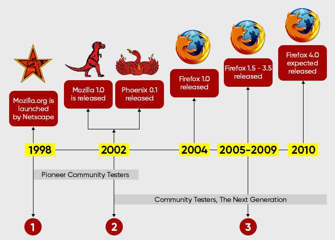 Mozilla Firefox 57 - đòn phản công của chú cáo lửa và câu chuyện đằng sau cuộc nổi dậy - Ảnh 5.