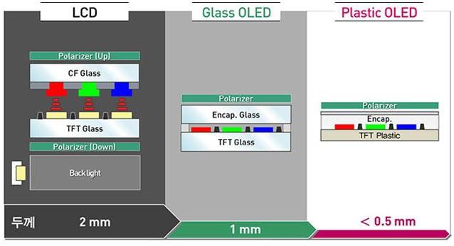 Độ dầy giữa các loại công nghệ màn hình LCD, OLED Thủy tinh, và OLED nhựa.