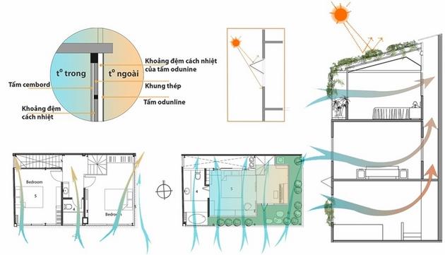 Hình vẽ biểu hiện phương án về thông gió và cách nhiệt cho công trình.