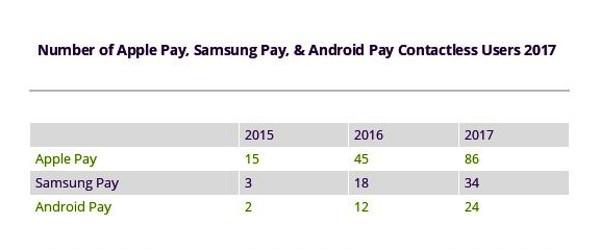 Số liệu về lượng người dùng các công cụ thanh toán không tiền mặt của Juniper Research (đơn vị triệu người).