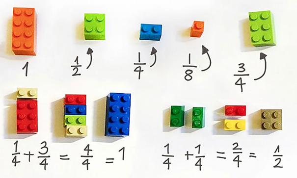 Khái niệm phân số và phép cộng phân số được thể hiện rất trực quan