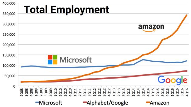 Số lượng nhân viên của Amazon, Microsoft và Alphabet/Google trong các năm.