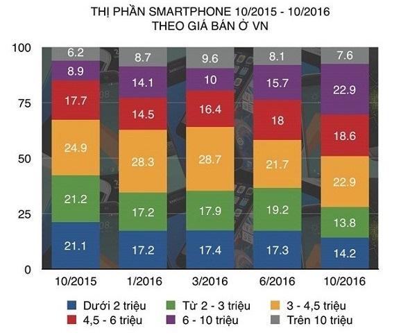 Thị phần các phân khúc smartphone ở Việt Nam từ 10/2015 đến 10/2016 theo số liệu từ GfK (Nguồn Zing).