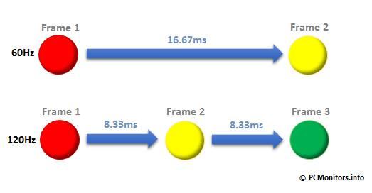 Một vòng làm tươi (refresh cycle) của 2 màn 60 Hz và 120 Hz.