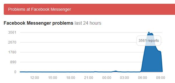 Trên trang downdedector.com, lượng người dùng báo cáo về lỗi của Facebook Messenger nhảy vọt trong vài giờ qua