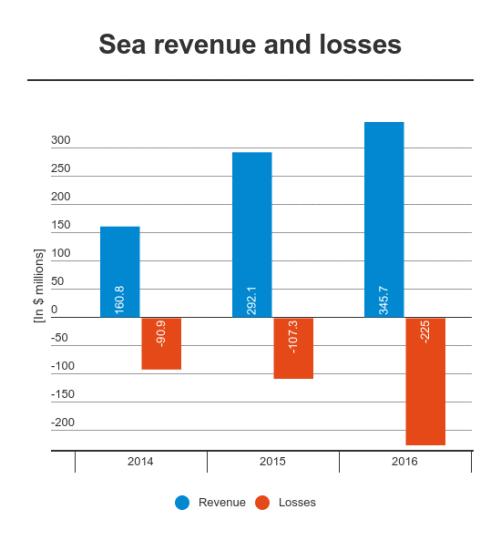 Doanh thu và khoản lỗ của công ty qua các năm gần đây.