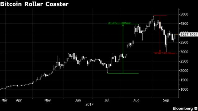 Biến động giá bitcoin từ tháng 3 đến nay. Nguồn: Bloomberg.