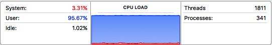 CPU Usage luôn ở mức cao sau khi truy cập vào các trang web này.