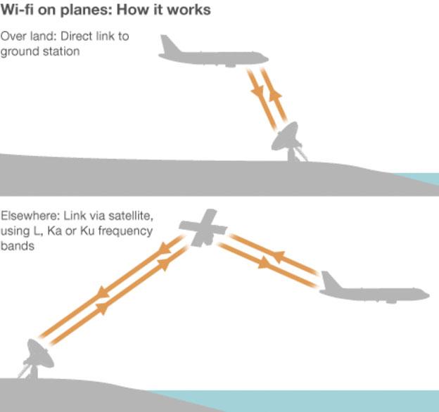 Có hai cách để máy bay kết nối internet: sử dụng tín hiệu mặt đất (hình trên) và tín hiệu vệ tinh
