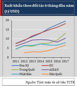 Hàn Quốc vươn lên là nước châu Á có thâm hụt thương mại lớn nhất với Việt Nam