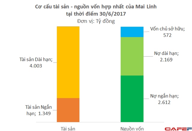 Tiềm lực tài chính yếu ớt, xe ôm công nghệ của Mai Linh khó có thể đối đầu với Uber, Grab - Ảnh 1.