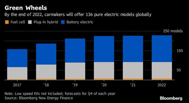 Tesla bỏ hơn 10 tỷ USD chưa thu về nổi 10 cent, vì sao thế giới vẫn lên cơn sốt xe điện? - Ảnh 1.