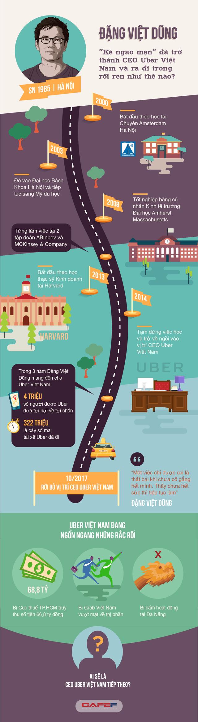 Đặng Việt Dũng: Kẻ ngạo mạn đã trở thành CEO Uber Việt Nam và ra đi trong rối ren như thế nào? - Ảnh 1.