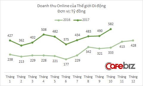 Doanh thu online của Thế Giới Di Động lên cao nhất từ trước tới nay, nhưng mới chỉ hoàn thành 68% kế hoạch năm - Ảnh 1.