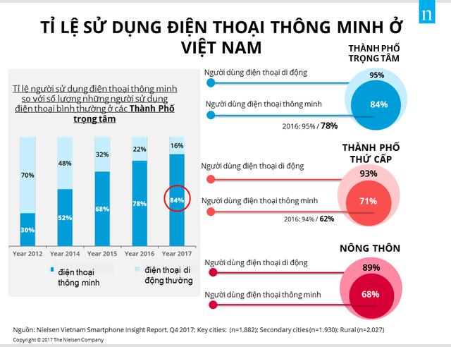 Người dùng facebook ở nông thôn Việt Nam tăng vọt - Ảnh 1.