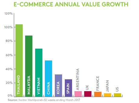 Việt Nam lọt top các thị trường thương mại điện tử phát triển nhanh nhất toàn cầu - Ảnh 1.