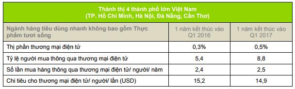 Việt Nam lọt top các thị trường thương mại điện tử phát triển nhanh nhất toàn cầu - Ảnh 2.