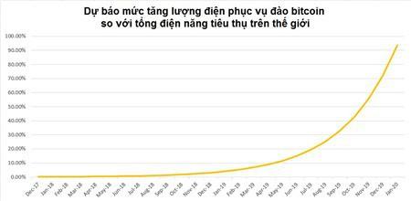 Các máy tính đào bitcoin 'ngốn' tương đương 24% lượng điện tiêu thụ của Việt Nam - Ảnh 1.