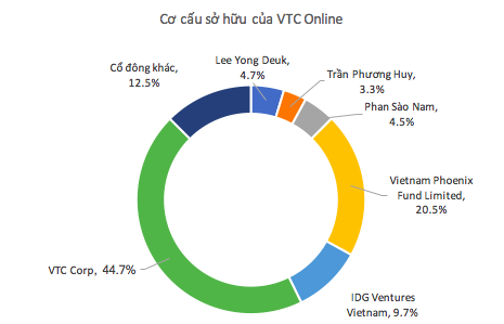 Trong khi nhiều startup tăng giá hàng chục lần, VTC rao bán VTC Online với giá chỉ bằng 1/5 cách đây 5 năm - Ảnh 1.