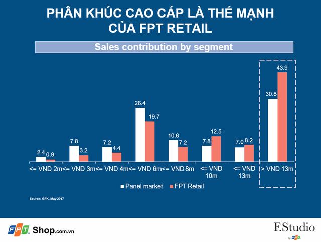 Lý do cứ 100 chiếc điện thoại cao cấp giá trên 13 triệu đồng tại Việt Nam được bán ra, thì 44 chiếc là của FPT Shop - Ảnh 1.