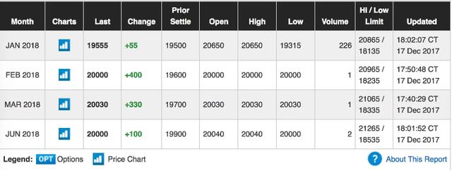 Bitcoin bước lên sàn tương lai lớn nhất thế giới, giá có lúc tăng lên trên 20.000 USD - Ảnh 1.
