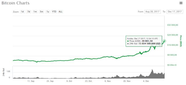 Giá bitcoin lại vừa lập đỉnh ở mức không thể tin được: 20.000 USD - Ảnh 1.