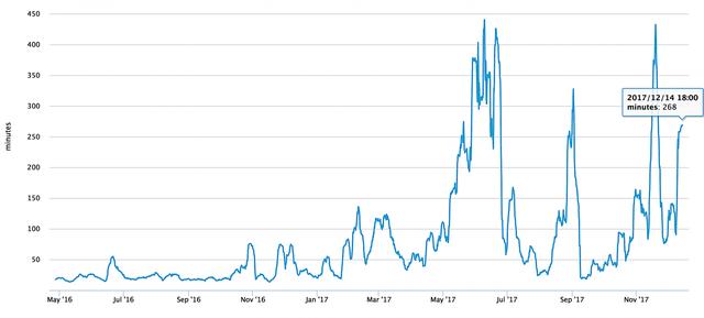 Nếu bong bóng vỡ, đây sẽ là rắc rối lớn nhất mà nhà đầu tư bitcoin gặp phải - Ảnh 1.
