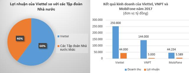 Viettel tiết lộ mảng kinh doanh sẽ trở thành tương lai của Viettel mới, chỉ riêng lợi nhuận từ nghiên cứu sản xuất đã bằng tổng lợi nhuận VNPT năm 2017 - Ảnh 1.