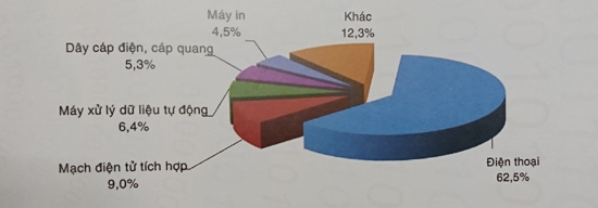 Cơ cấu xuất, nhập khẩu phần cứng, điện tử của Việt Nam năm 2016 (Nguồn: Sách Trắng CNTT-TT Việt Nam 2017)