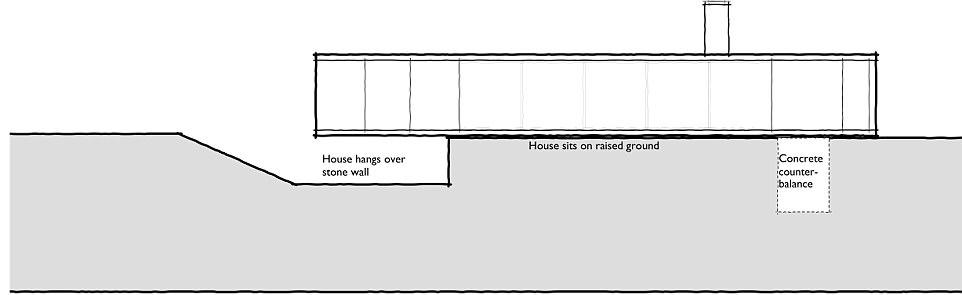 Trong sơ đồ, chúng ta có thể thấy phần đối trọng bằng bê tông khiến kết cấu ngôi nhà thêm vững chãi, tạo điều kiện cho không gian nổi và xây dựng chỗ đậu xe ngầm dưới mặt đất