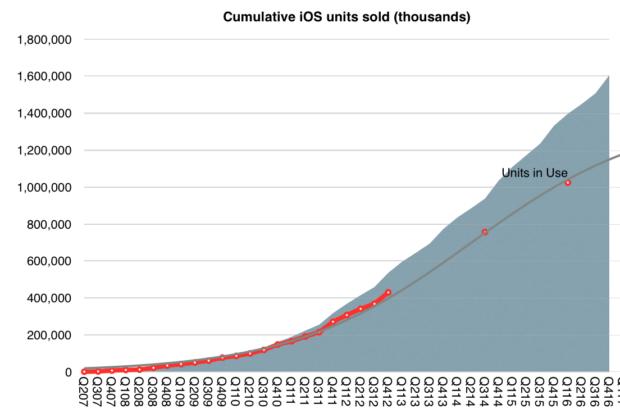 Doanh số lũy kế các sản phẩm iOS tính đến nay