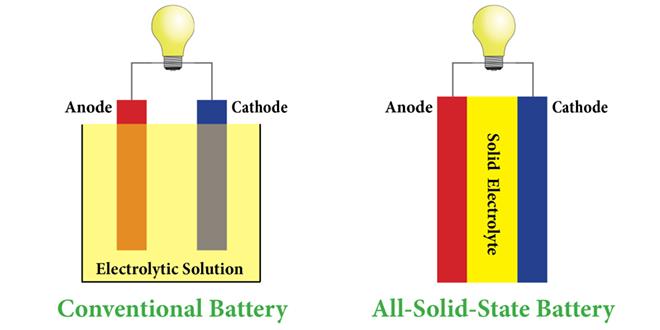 Nếu pin năng lượng truyền thống có hai cực Anode và Cathode được bao bọc bởi chất điện phân ở thể lỏng thì pin năng lượng thể rắn có hai cực Anode và Cathode nằm ở hai bên phần chất điện phân thể rắn
