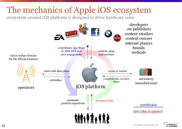 Cái nhìn toàn cảnh về hệ sinh thái iOS