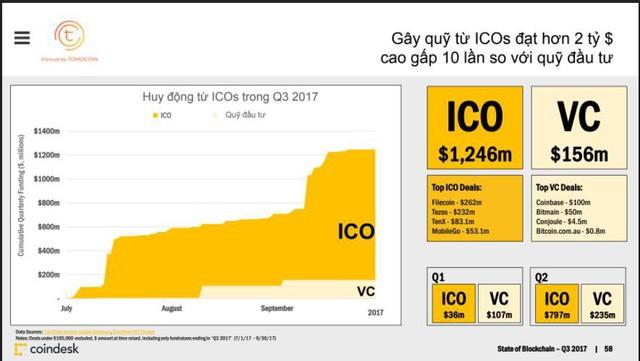Chỉ 1 năm đã có vài startup Việt lạ hoắc gọi vốn triệu USD nhờ ICO, điều mà các startup nổi nhất như ví Momo hay Tiki phải mất rất nhiều năm: Chuyện gì đang diễn ra trong giới startup vậy? - Ảnh 6.