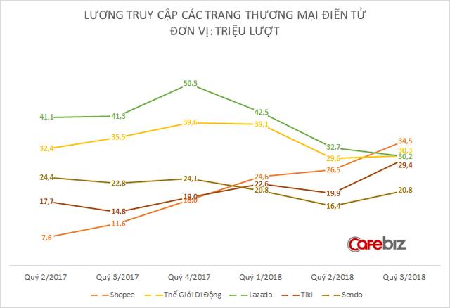 Lazada sa sút chóng mặt, Shopee chớp thời cơ trở thành trang TMĐT có lượng truy cập lớn nhất Việt Nam - Ảnh 2.