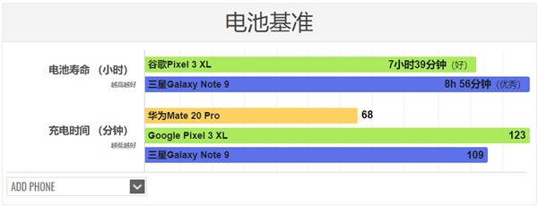 Thử nghiệm thực tế sạc siêu tốc 40W trên Huawei Mate 20 Pro: đầy pin trong 68 phút - Ảnh 1.