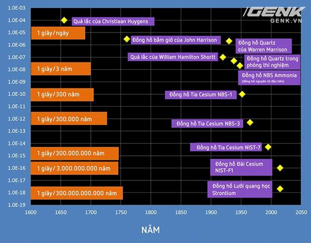 Chiếc đồng hồ nguyên tử 14 tỉ năm mới lệch 1 giây này sẽ giúp ta tìm hiểu bản chất của Vũ trụ - Ảnh 6.