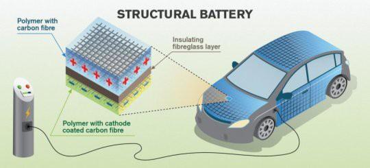 Sợi carbon có thể trữ năng lượng bên trong thân xe hơi - Ảnh 1.
