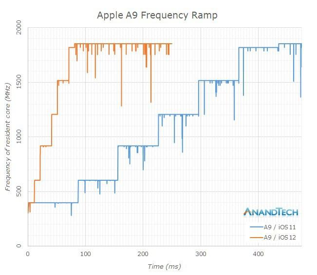 AnandTech: chip A12 Bionic trên iPhone XS mạnh gần bằng CPU desktop tốt nhất - Ảnh 4.