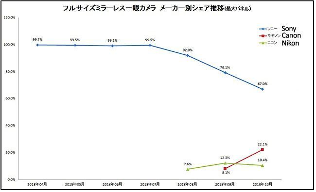 Canon đã có được 22% doanh số máy ảnh Mirrorless Full Frame tại thị trường Nhật Bản - Ảnh 1.