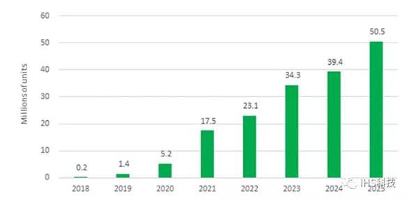 IHS: Doanh số tấm màn hình gập sẽ đạt 50 triệu chiếc vào năm 2025 - Ảnh 2.
