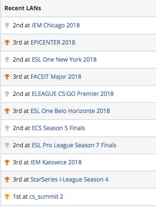 Đội tuyển esport nhọ nhất thế giới: Vào đến 5 trận chung kết trong năm 2018, không thẳng nổi 1 trận! - Ảnh 4.
